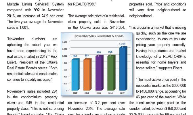 Ottawa Real Estate Latest Market Snapshot
