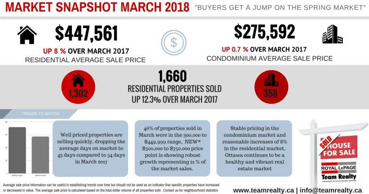 March Market Snapshot
